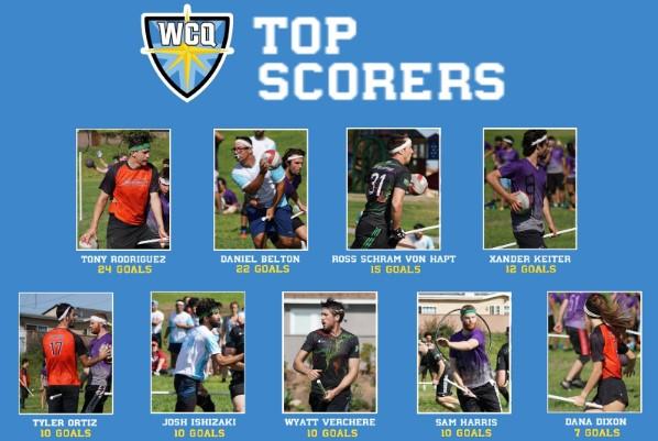 WCQ top scorers